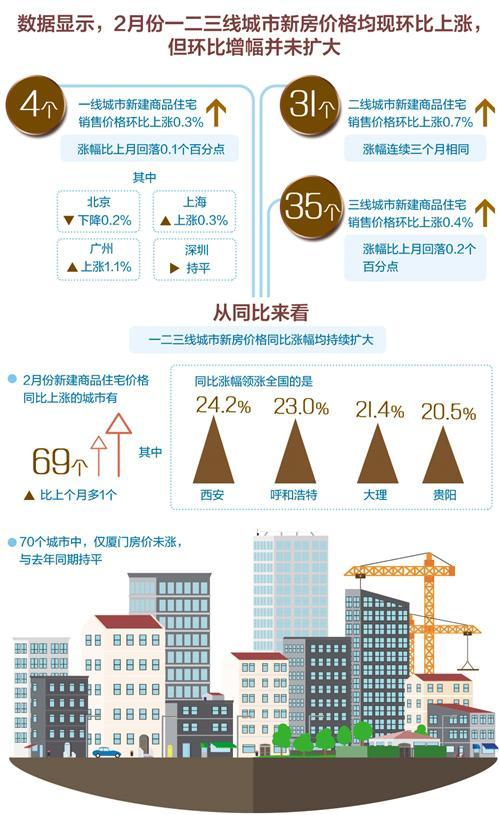 今年楼市主基调依然是稳重视市场供需双向调节