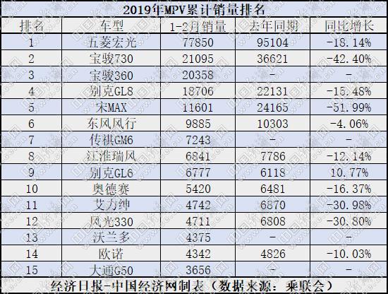 """2月MPV:市场暴跌三成GM6""""新人换旧人"""""""