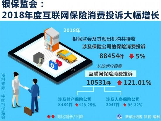 银保监会:2018年度互联网保险消费投诉10531件  增长121.01%