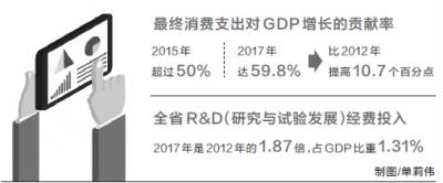 """2019年《河南经济蓝皮书》出炉 数据显示河南省经济发展""""量质""""齐升"""