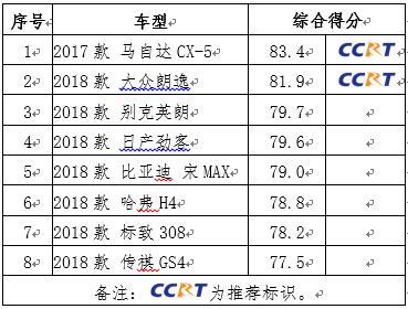 中汽研发布2019年度推荐车型 8款车型上榜