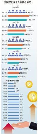 退休人员养老金今年涨5% 预计1.18亿人受益