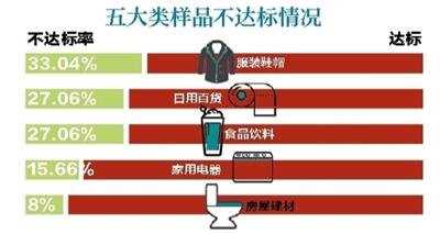北京市消协去年测试商品864个蘑菇街5款样品全部未达标