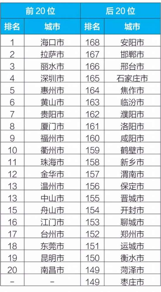 生态环境部:2月京津冀及周边平均优良天数同比降21.8%