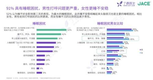 丁香医生发布睡眠状况洞察报告:91%的人存在睡眠