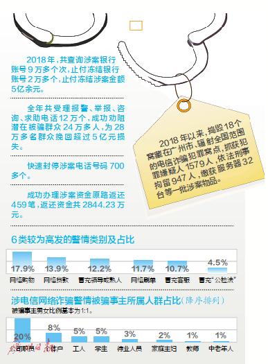 广州市公安局公布电信诈骗典型案例