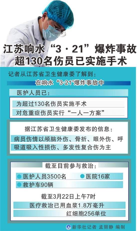 """江苏响水""""3·21""""爆炸事故:危重症伤员救治""""一人一方案""""超130名伤员已"""