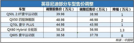 英菲尼迪下调旗下车型售价 最高降幅达2.0万元