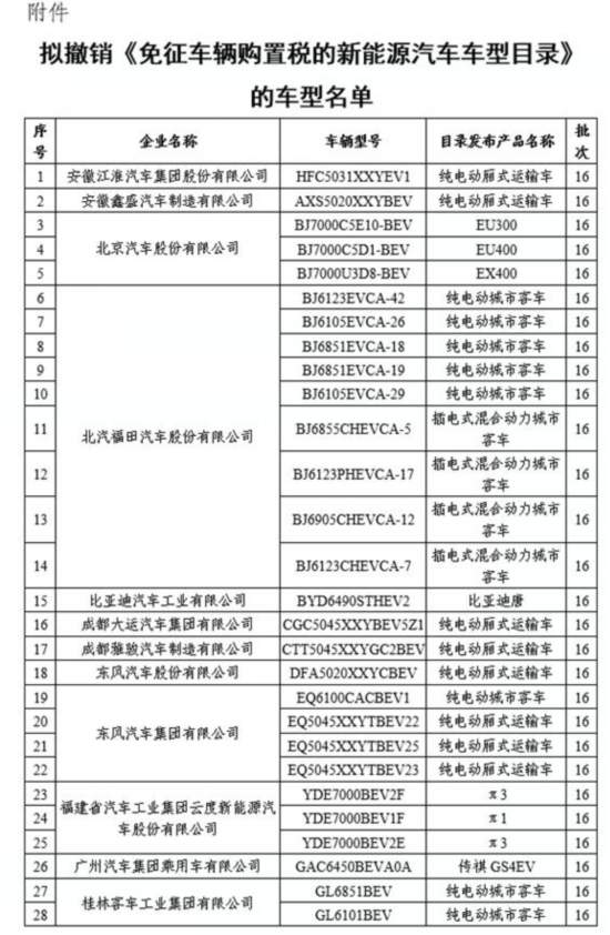 工信部拟撤销72款免征车辆购买税新能源汽车车型