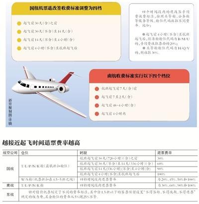 多家航空公司特价票将可退