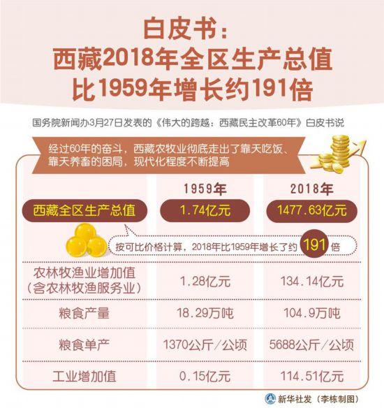 (图表)[西藏民主改革60年白皮书]白皮书:西藏2018年全区生产总值比1959年增长约191倍