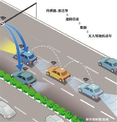 京雄高速将设自动驾驶车道