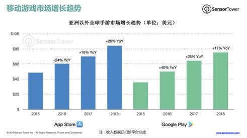 China's Hand Tour Income of Top 100 Best Selling in the U.S. has increased to 9%.