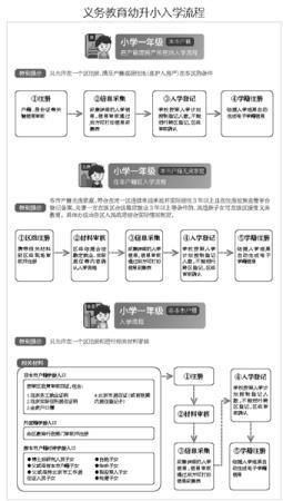 北京籍无房家庭租房入学须备案核验途径共四种