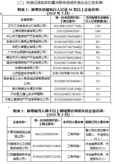 3月失信黑名单公布:新增工商吊销企业24487家 其中金融严重失信人400个