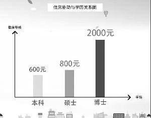 南京全市近10万大学生领到住房补贴