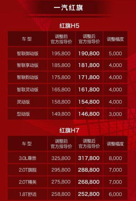 红旗全系车型官方价格下调
