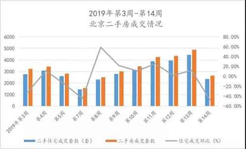 北京楼市降温?报告:4月首周新建商品住宅成交降七成