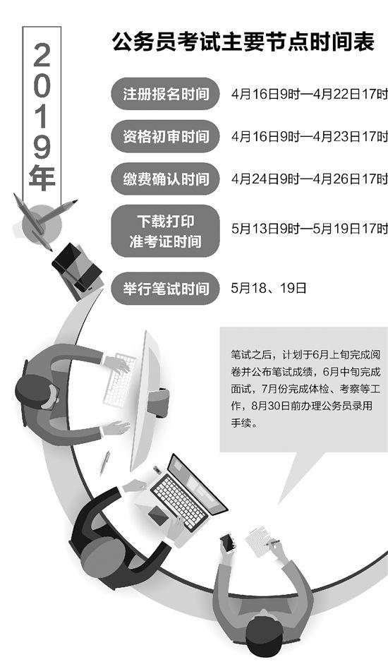 2019年浙江省公务员考试4月16日起报名