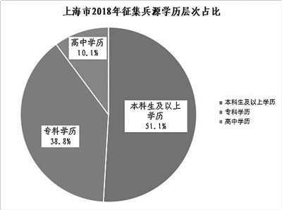 兵员征集,主阵地更需精耕细作来上海市高校征兵一线调查
