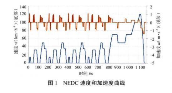 轻型车测试由NEDC向WLTC转轨 企业技术路线或调整