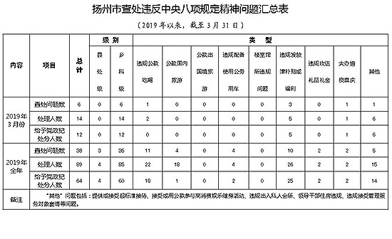 扬州一季度查处违反中央八项规定精神问题6起