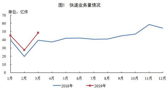一季度邮政行业业务收入2173.9亿元同比增长19.5%
