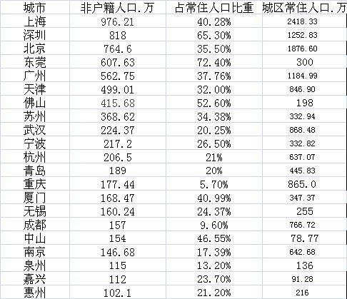 21城非户籍常住人口超百万 沪深京列前三