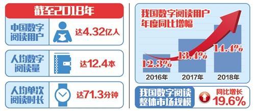 中国年人均阅读12.4本电子书全民数字阅读迎5G时代