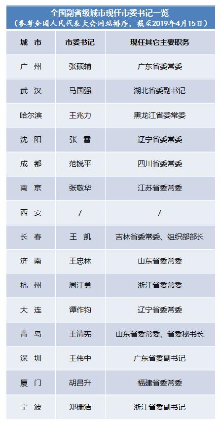 长春等三个副省级城河南省新闻咨询市2019年迎来新任市委书记