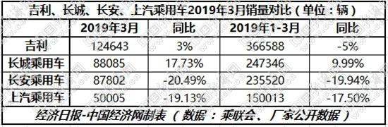单车利润稳步上升    长城3月同比大涨16.82%