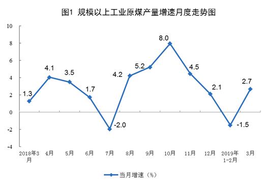统计局公布2019年3月份能源生产情况
