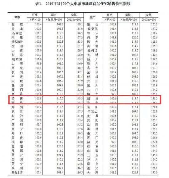 3月房价新出炉!济南、烟台等4市新房价格上涨