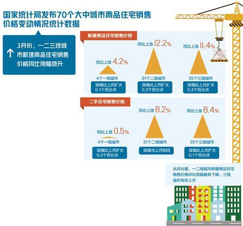各地房价有降有升   楼市不存在快速升温基础