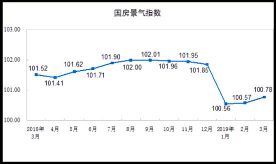 统计局:一季度房地产开发投资同比增长11.8%增速加快