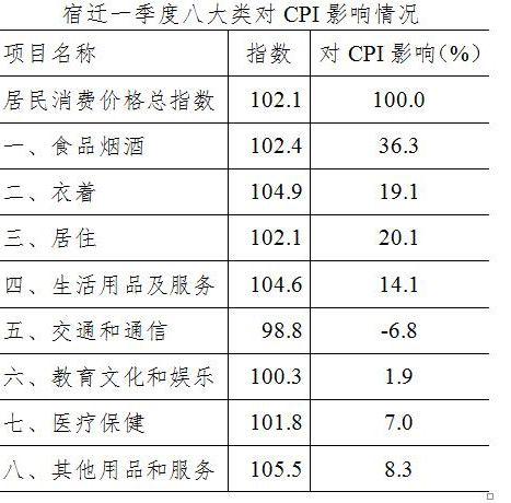 """一季度宿迁CPI上涨 2.1% 食品烟酒成""""主推手"""""""