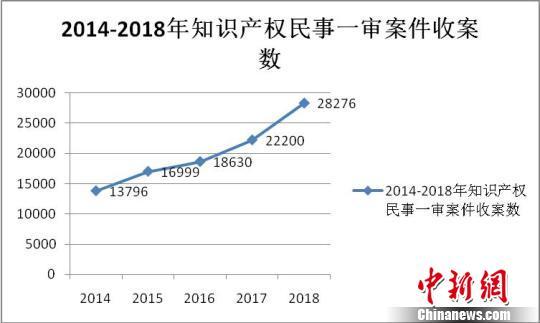 浙江发布知识产权司法保护报告涉网案件大幅提升