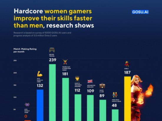 Dota 2 Data Analysis: Women Players'Game Level Improves Faster
