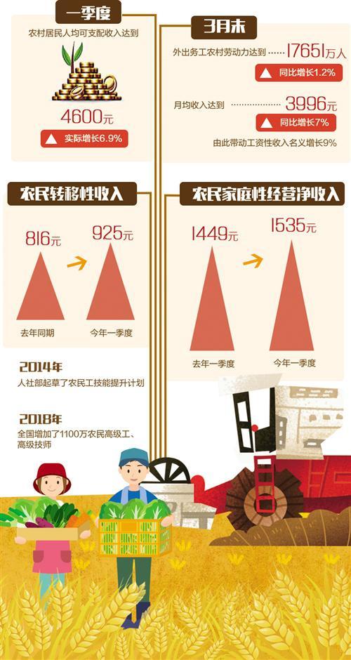 农民持续增收 人均可支配收入4600元