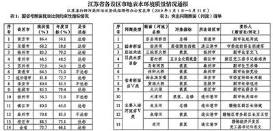 江苏发布地表水环境质量情况 南通等4市未达标