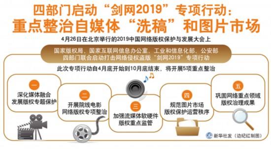 """四部门启动""""剑网2019""""专项行动:重点整治自?#25945;濉?#27927;稿""""和图片市场"""