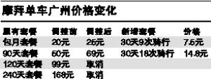 摩拜单车广州套餐价格略涨