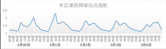 """上海公兴搬迁 公司濟南""""五一""""假期交通預警:共青團路、泉城路最堵!"""