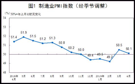 国家统计局:4月份中国制造业、非制造业PMI环比回落 仍处扩张区间