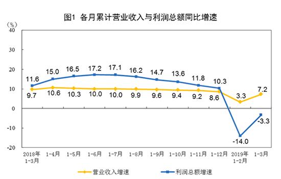 3月工业利润增速大幅回升 汽车行业回暖