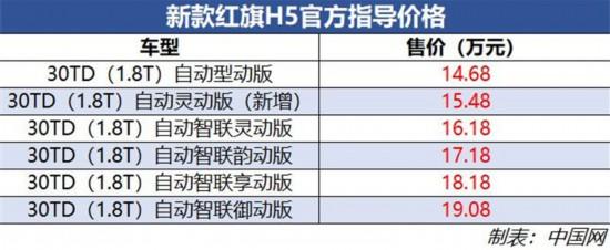 红旗新款H7/H5上市售14.68万元起