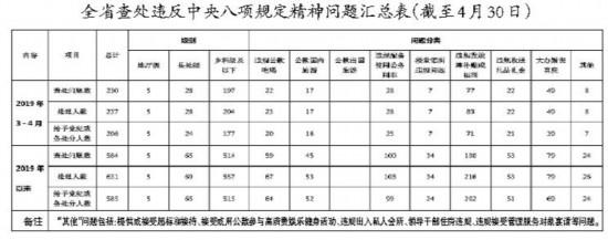 3至4月吉林全省查处违反八项规定精神问题230起