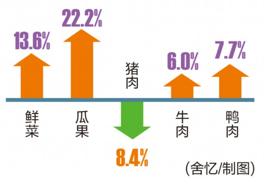 一季度南宁CPI上涨 小学初中教育价格涨幅超两成