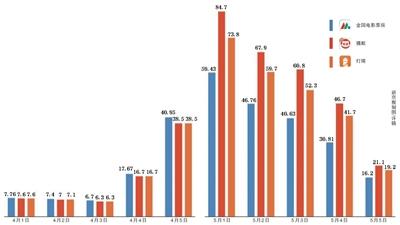 电影专资办权威数据断供票房统计平台误差增大