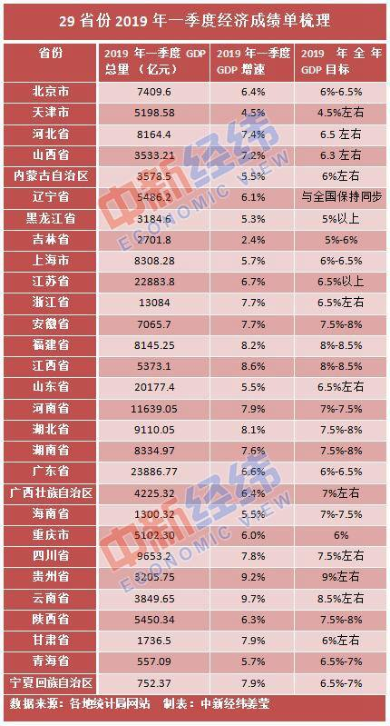 """29省份晒一季度经济成绩单:16省份经济增速跑赢全国 5省份迈入""""万亿俱乐部"""""""